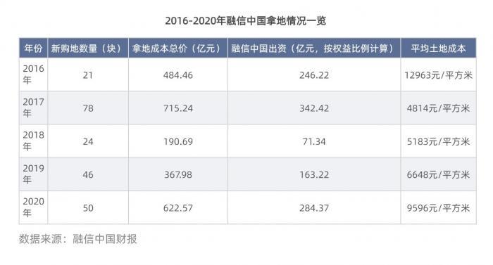 """21房企融资谈丨净利润减少40%,毛利润率降至11% 融信中国陷""""地王困境"""""""