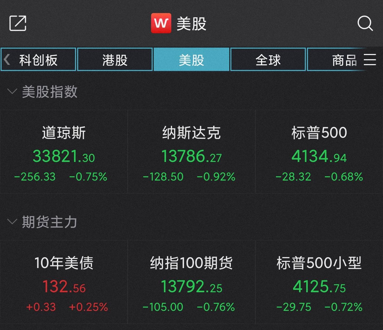 美股两连阴:道指跌近260点,苹果跌超1%