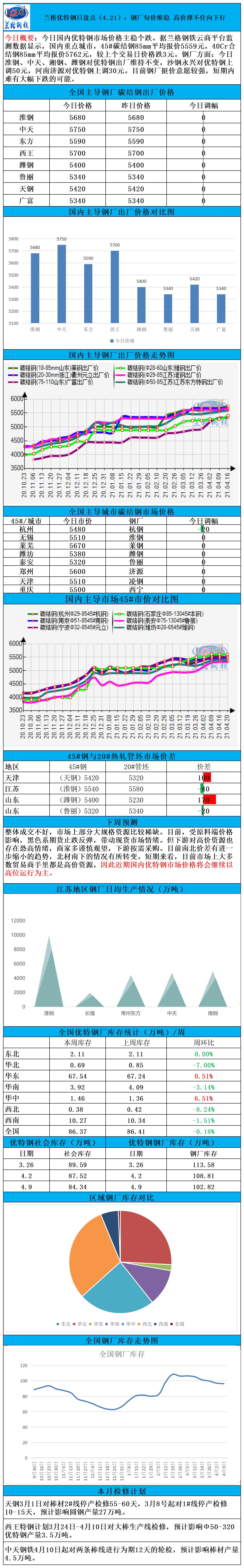 兰格优特钢日盘点(4.21):钢厂旬价维稳 高价撑不住向下行