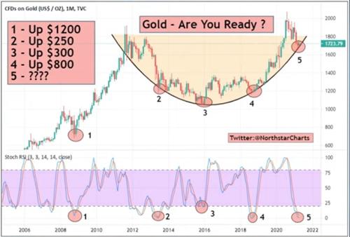 """多头准备好了!市场老兵:黄金惊现""""最漂亮的技术图表"""" 金价将剑指2000美元"""