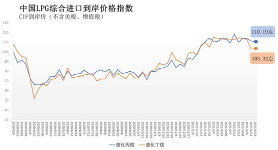 4月12日-18日中国液化丙烷、丁烷综合进口到岸价指数110.19点、103.32点