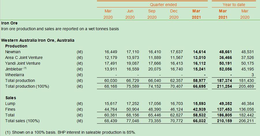 必和必拓西澳地区三季度铁矿石产量降至6,669.5万吨