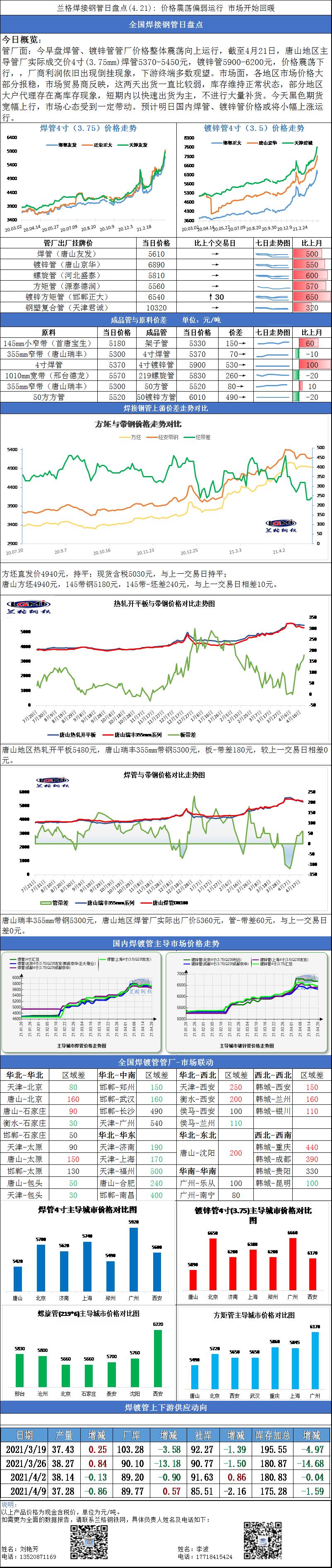 兰格焊接钢管日盘点(4.21): 价格震荡向上运行 市场开始回暖