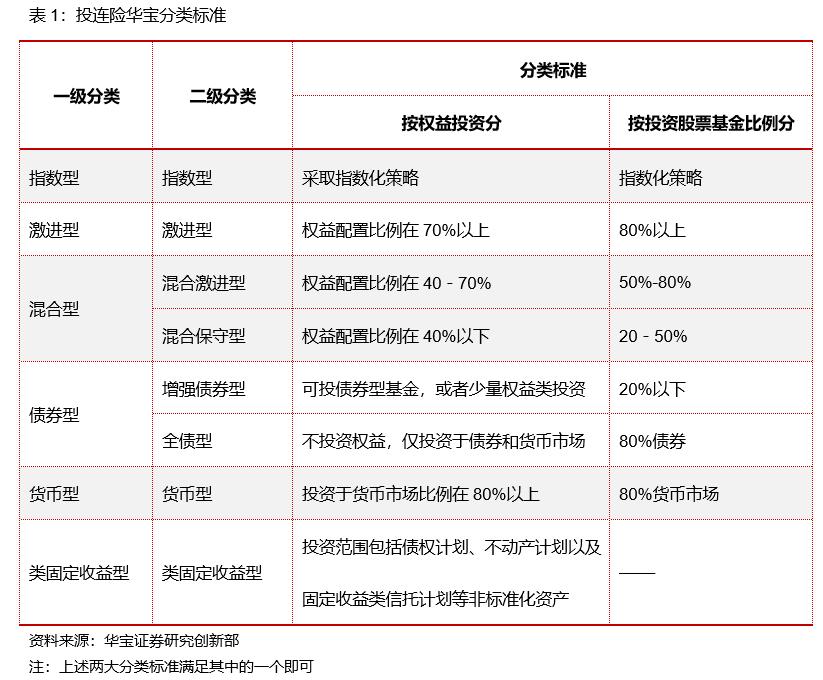 中国投连险分类排名(2021/03)