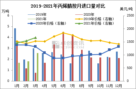 齐庆莎 :一季度丙烯腈出口猛增