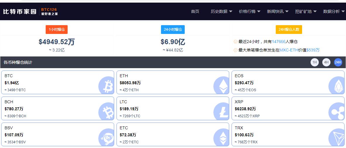 """投资者又""""赌错了"""":近24小时147773人爆仓 买卖比"""