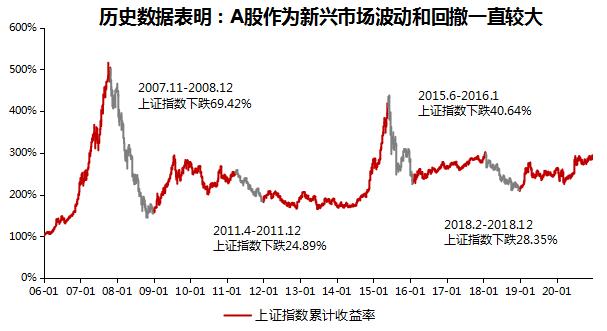 『求稳』入市就跌,应该如何面对高波动的市场?