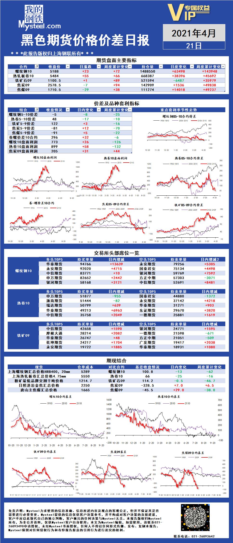 Mysteel:黑色期货价格价差日报2021年04月21日