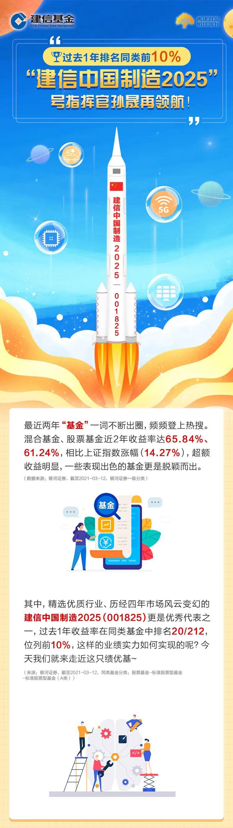 """过去1年排名同类前10%,""""建信中国制造2025""""号指挥官孙晟再领航!"""