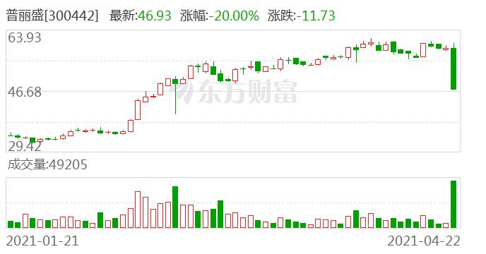 """股民傻眼 百亿重组出炉 竟吃""""20CM""""跌停!"""