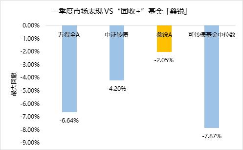 今年最大回撤-2.05%,财通资管鑫锐回报是如何做到的?