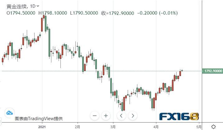 黄金、白银、欧元、美元指数、英镑、日元和澳元最新技术前景分析