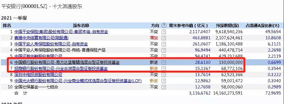 张坤、谢治宇联手增持:平安银行大涨 董事长最新分析来了