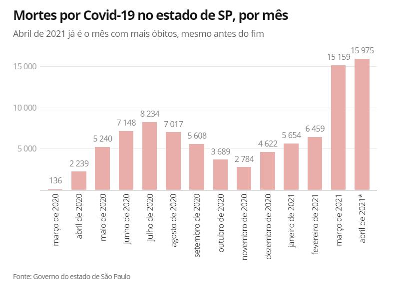 创新高!巴西圣保罗州4月份因疫情死亡人数超9万