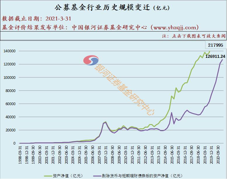 【银河证券】1998-2021Q1公募基金行业历史规模变迁(数据版)