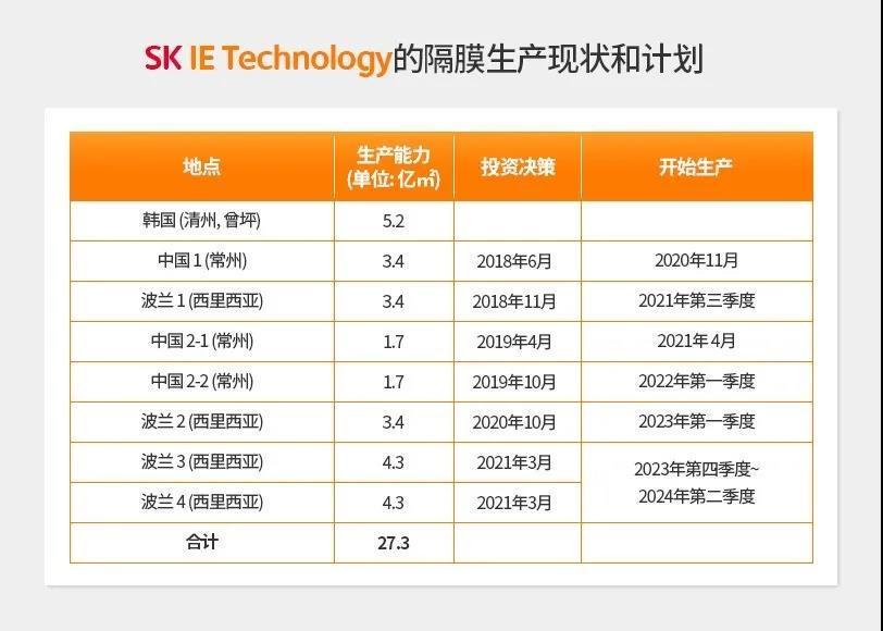 韩国SK在中国与波兰扩产锂电隔膜