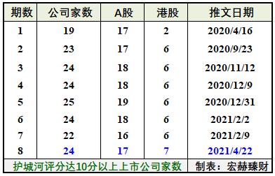 【十分城河】护城河评分达10分以上公司名录(动态更新)