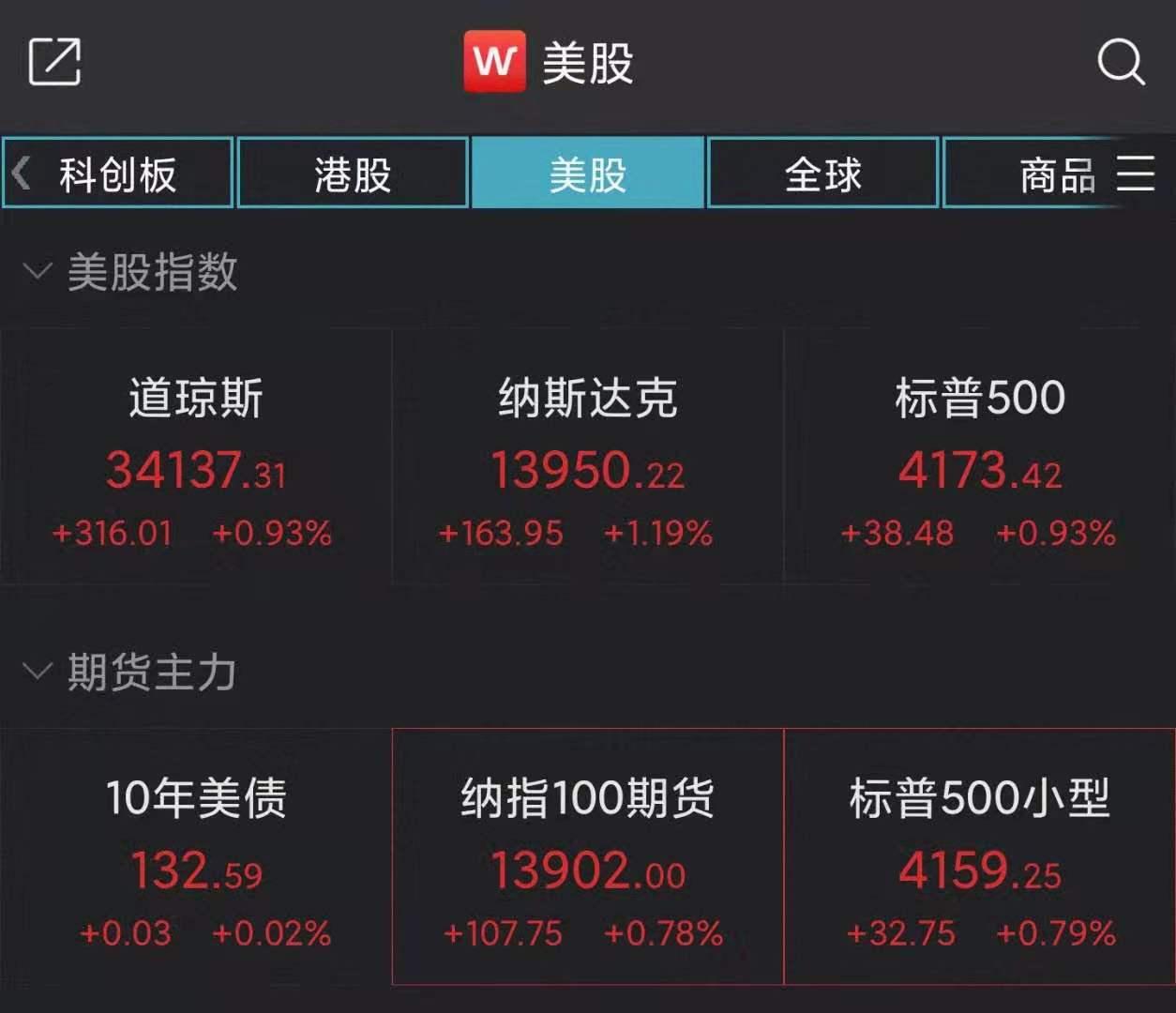 美股全线收高:纳指涨超1%,爱奇艺涨7.84%