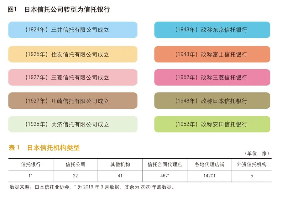 《中国金融》|姚江涛  袁田:试点信托银行深化信托业转型