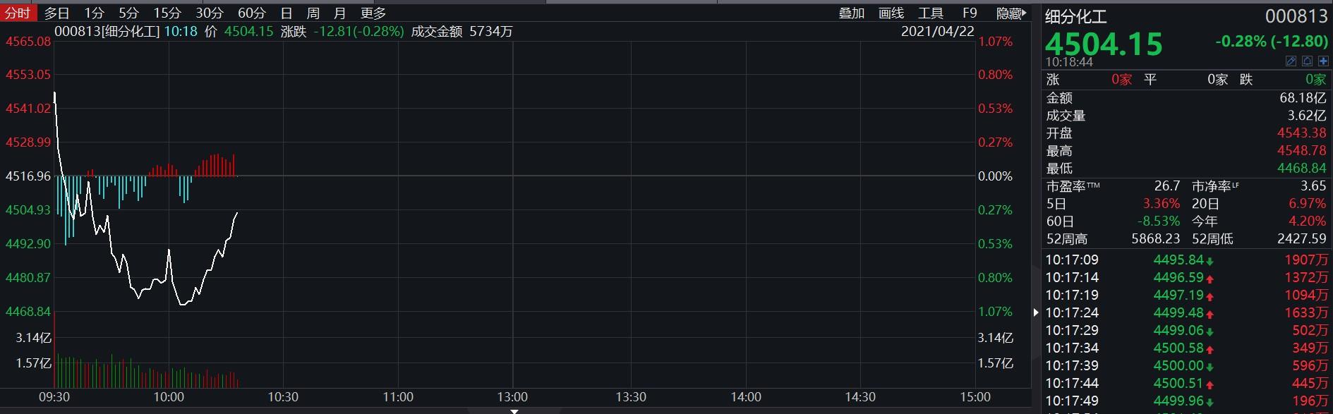 社保、明星基金经理都爱的化工股 Q2还能接着涨吗