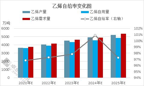 2021-2025年中国乙烯自给率将逐步提升