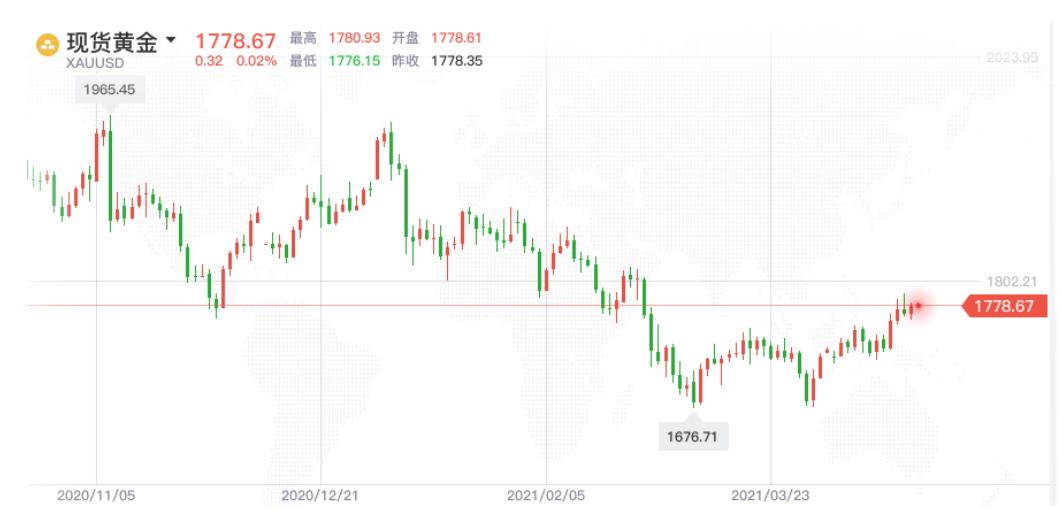 黄金避险情绪高涨 通胀预期加深
