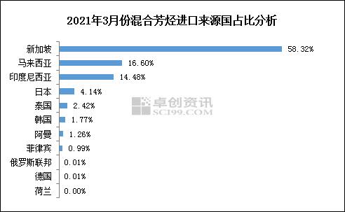 张馥丽:2021年3月混合芳烃进口情况简析
