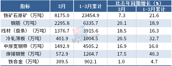 2021年3月我国钢筋产量为2295.8万吨