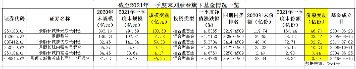 """刘彦春成第二位""""千亿""""基金经理 白酒龙头是最爱"""