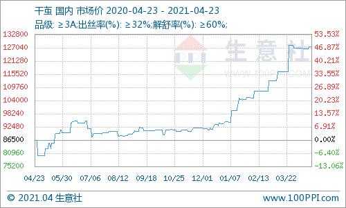 生意社:宜州首批春茧继续上市 市场观望情绪浓厚
