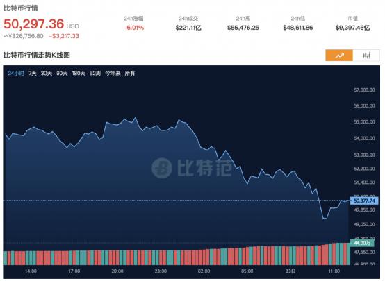 """比特币又崩了:仓超200亿 """"90后""""交易所CEO也跑了"""