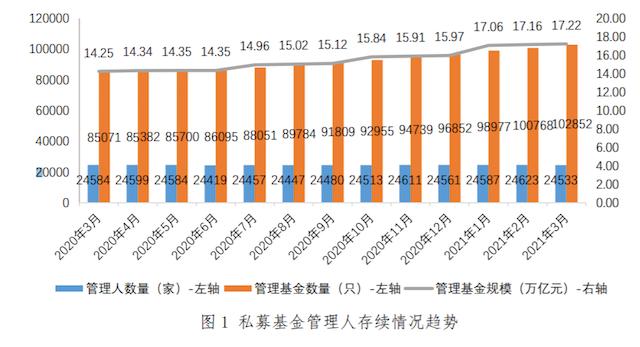 """私募管理基金规模17.22万亿 上海成私募""""领头羊""""、管理超4万亿"""