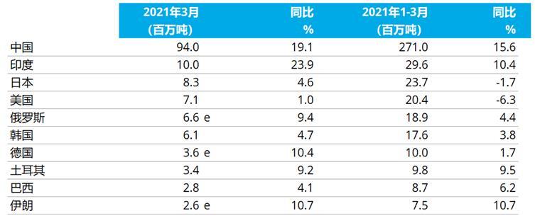 【国际钢铁】3月份全球粗钢产量1.692亿吨 同比增长15.2%