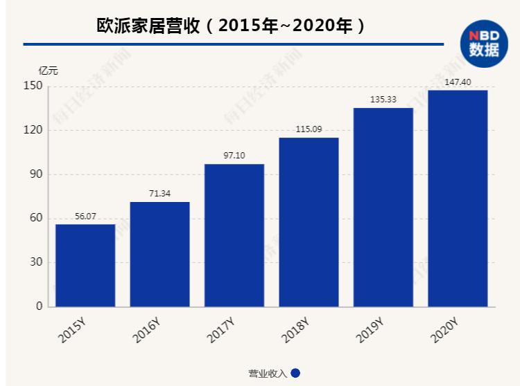 """欧派家居2020年年报发布:谁是""""衣柜一哥""""答案揭晓"""