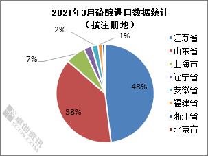 彭雅楠:国际硫资源紧缺 进口锐减出口猛增