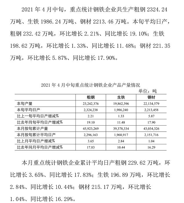 中钢协:2021年4月中旬钢铁企业生产与库存情况