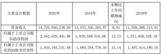 欧派家居去年净利增1成ROE毛利率双降 董承非萧楠加持