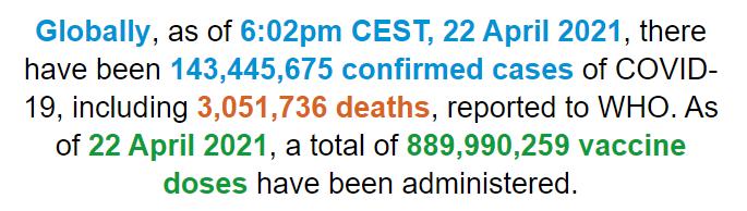 世卫组织:全球新冠肺炎确诊病例超过1.434亿例