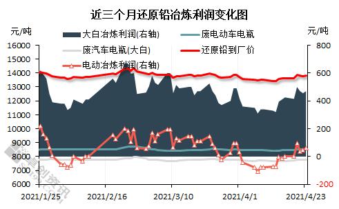 近两周铅价涨超2.00% 废铅蓄电池涨幅不足1.00%