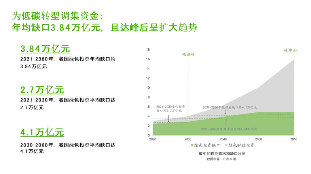 年均投资缺口3.84万亿,红杉在这个领域早已深入布局