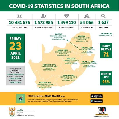 南非新增1637例新冠肺炎确诊病例 累计确诊1572985