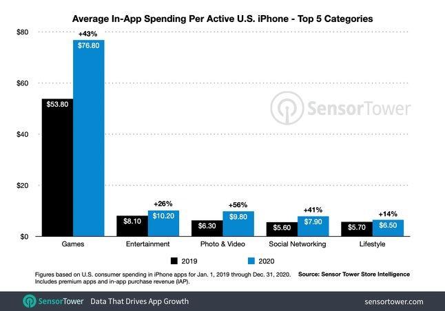Sensor Tower:2020年美国iPhone游戏支出增长43%
