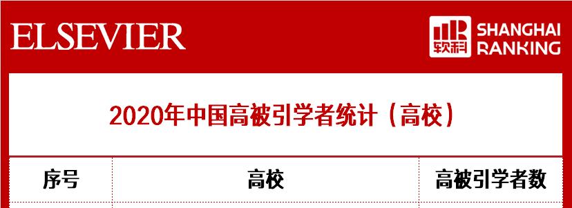 我校8人入选2020年中国高被引学者榜单!