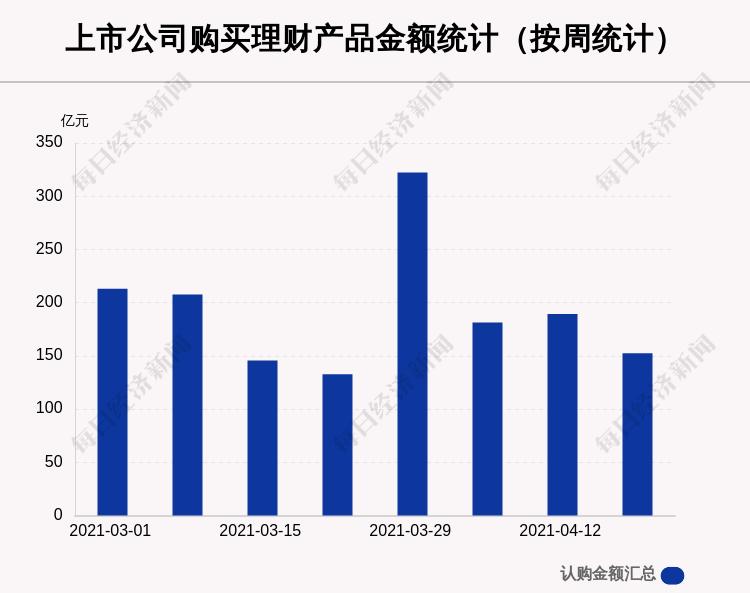 本周72家A股公司购买152.46亿元理财产品 陆家嘴买入最多