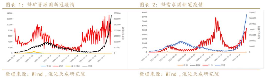 【有色周报】锌:矿端有望出现松动,需求表现温和, 预计锌价震荡偏弱运行
