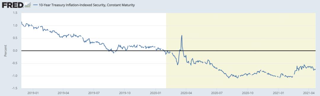 市场全面押注通胀,美国TIPS基金获连续29周资金流入