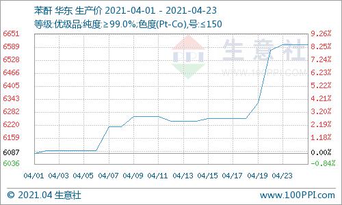 生意社:国内苯酐价格持续上涨