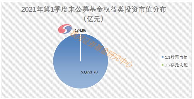 【银河证券】公募基金持有A股4.76万亿,流通市值占