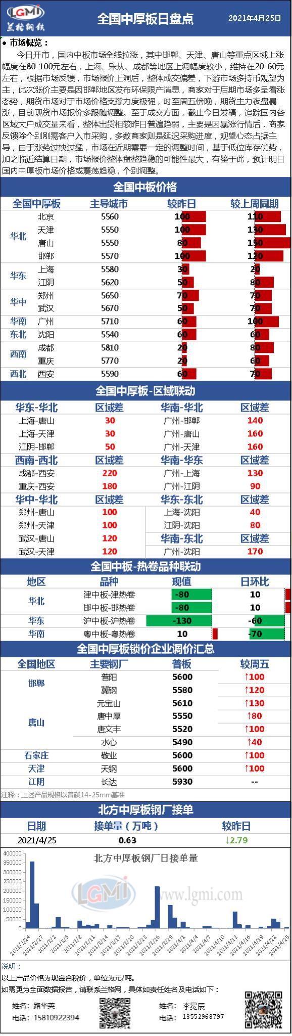 兰格中厚板日盘点(4.25):现货市场大幅拉涨 下游市场接受程度有限 整体成交萎缩