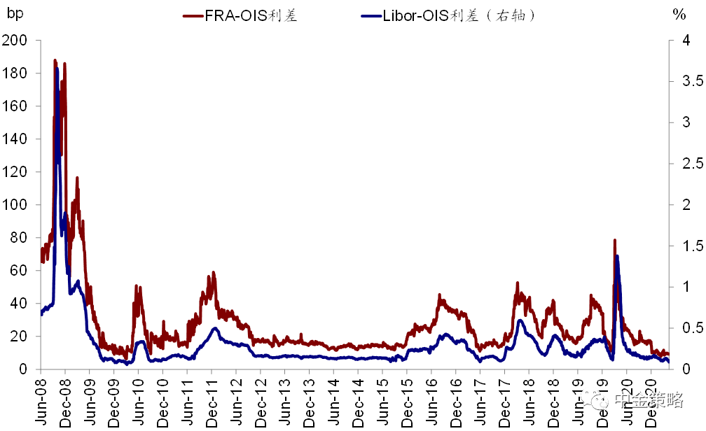 中金:如何刻画美国金融市场流动性?